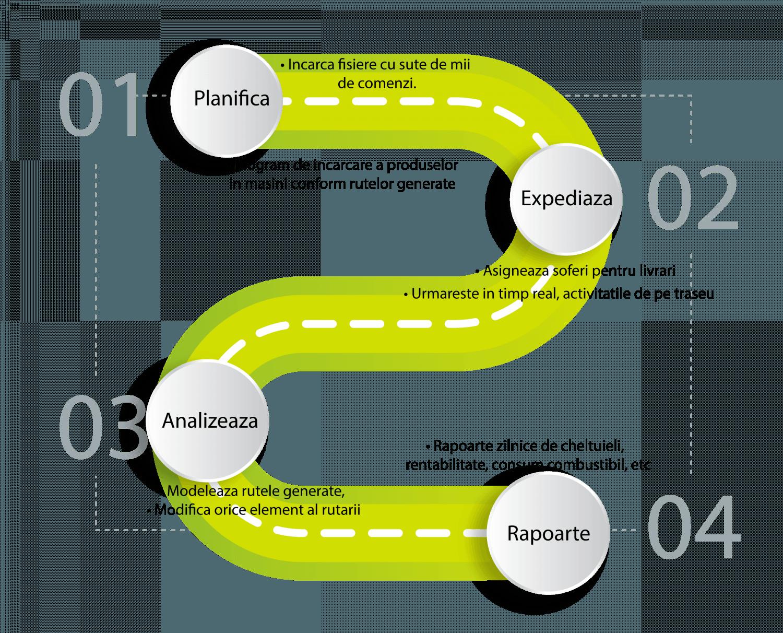 optimizare de rute
