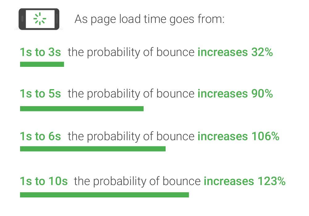 bounce rate greensoft