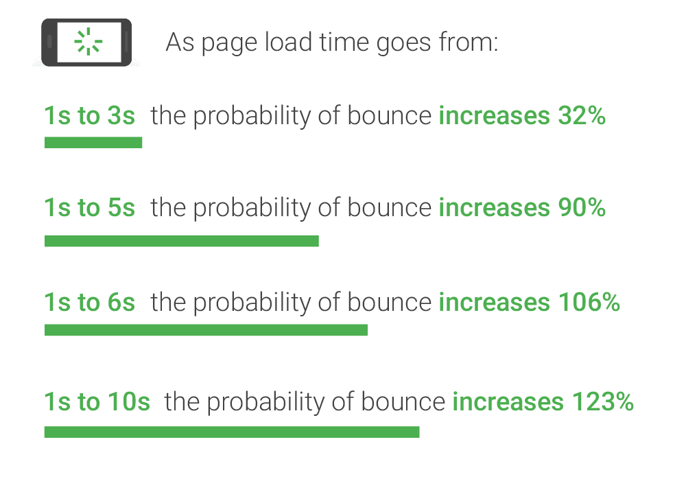 bounce rate greensoft