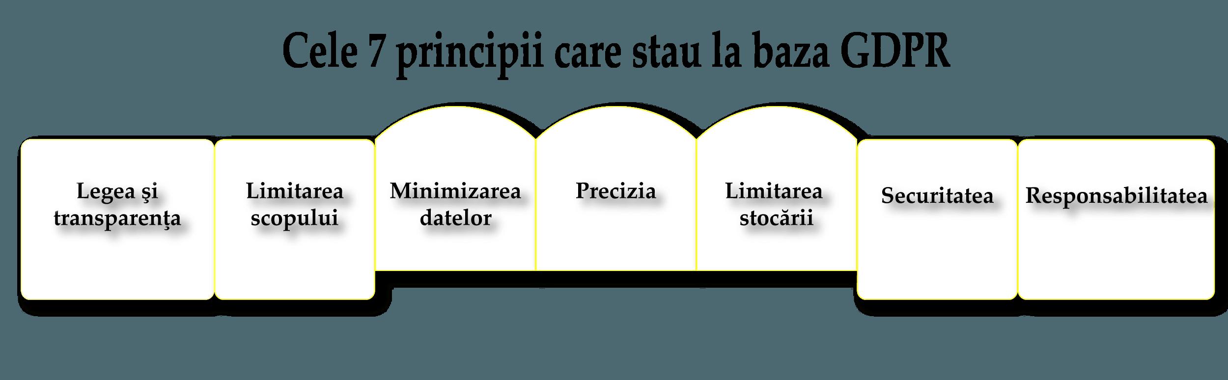PRINCIPII GDPR