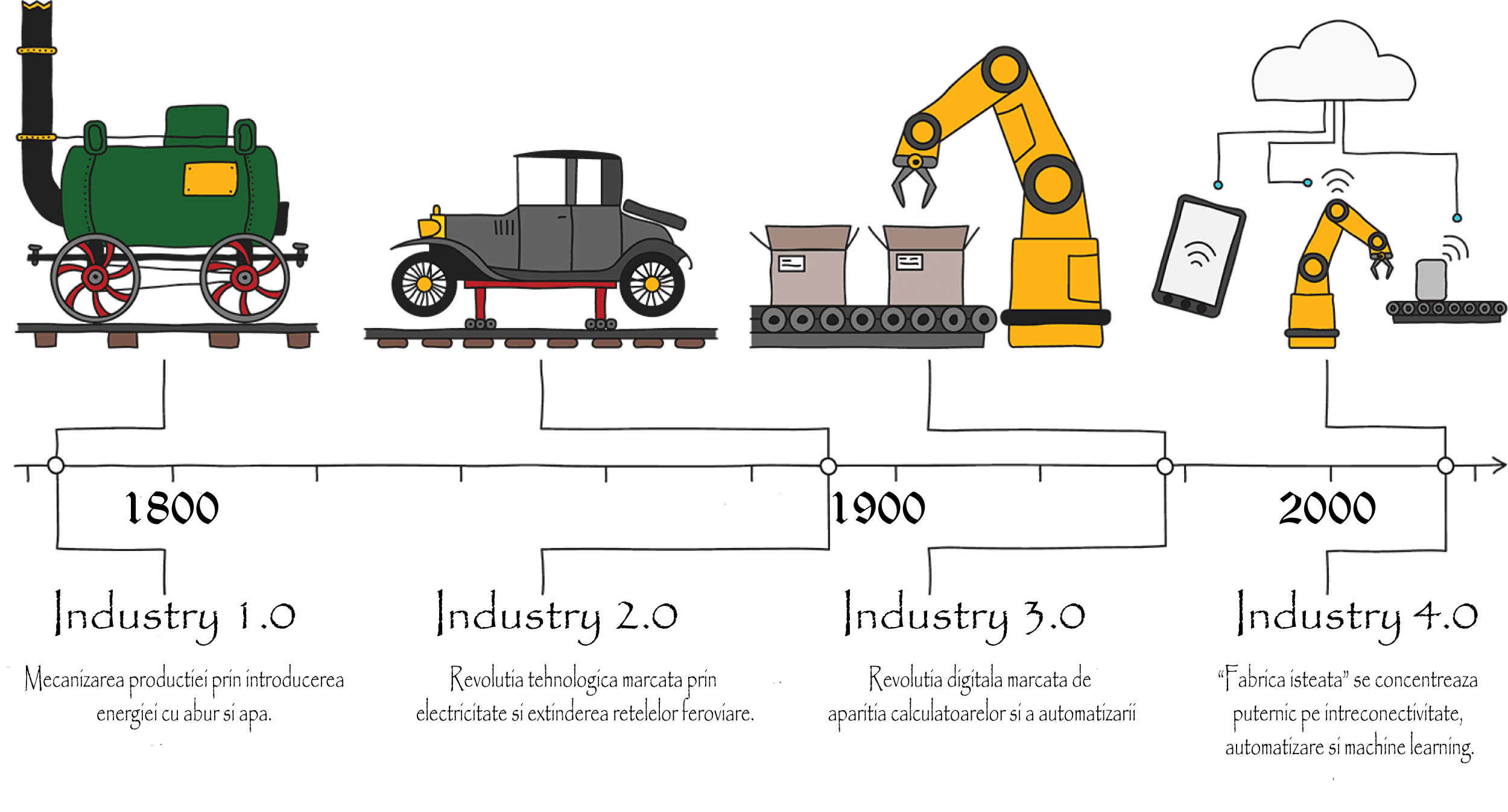 industry 4,0